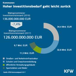 Grafik: KfW
